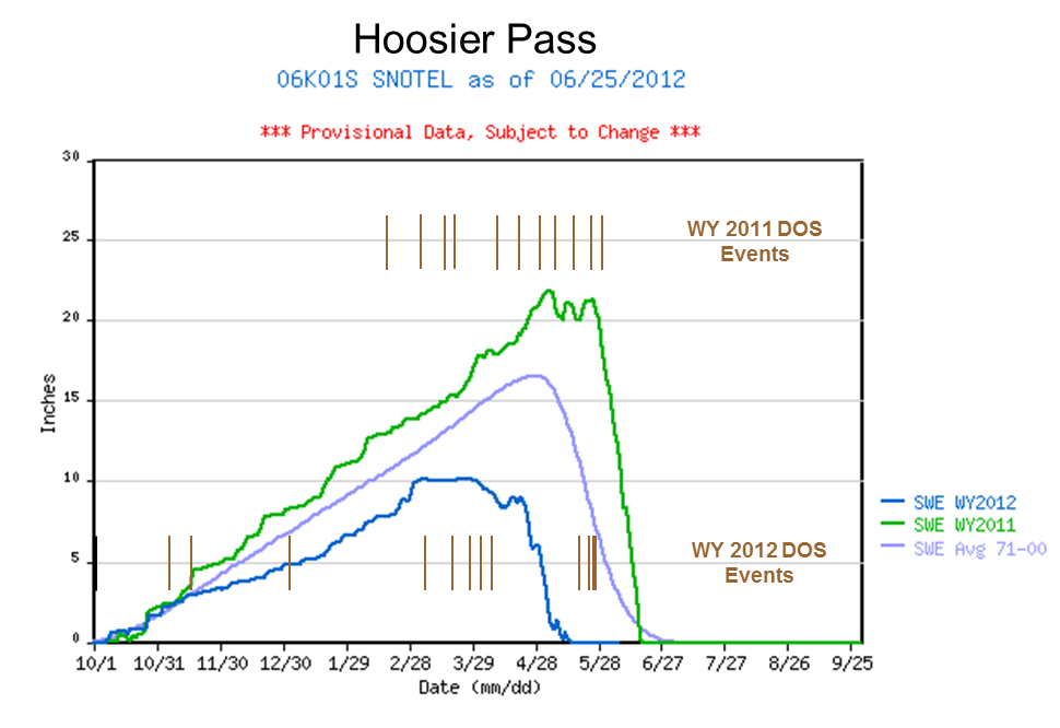 Hoosier_2yrSWEgraph_dustevents.png