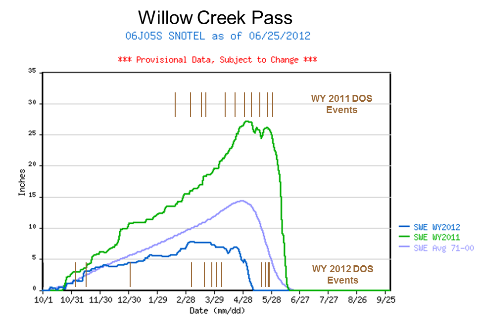 WillowCreek_2yrSWEgraph_dustevents.png