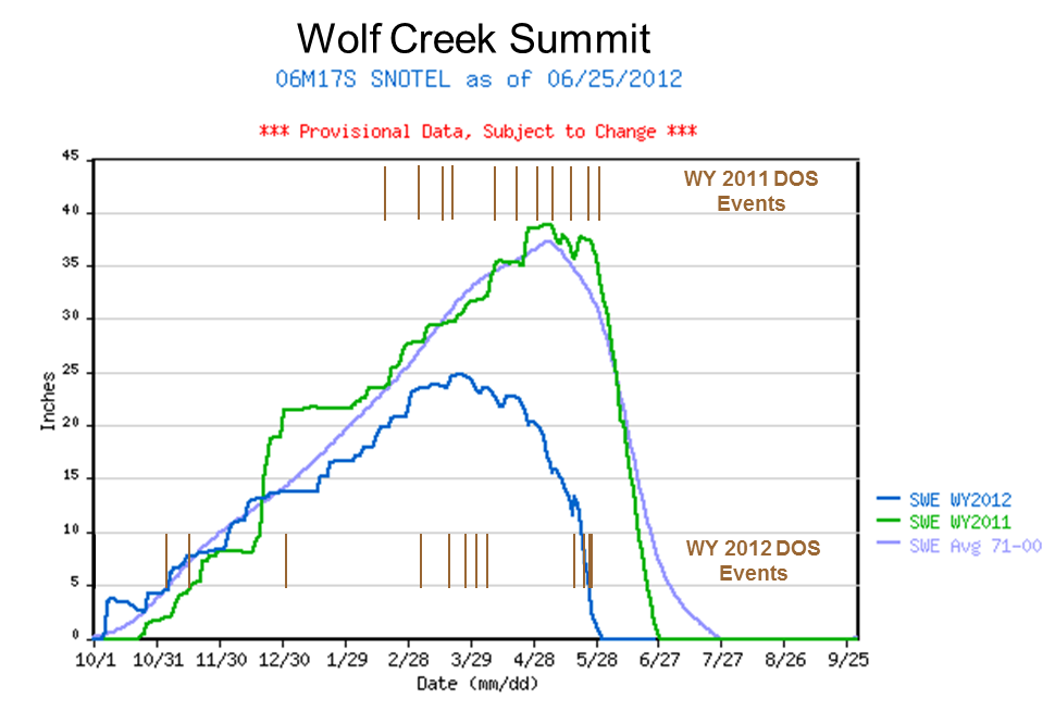 WolfCreek_2yrSWEgraph_dustevents.png