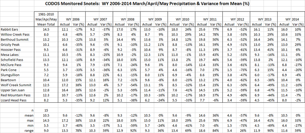 Table 2: March, April, and May (MAM) precipitation totals at 15 Snotel stations monitored by CODOS. Seasonal variance is shown as a percentage of the 1981-2010 mean MAM precipitation total for a given site.