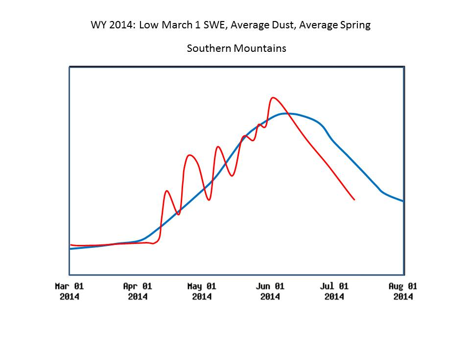 Figure 9: A unitless (log scaled) representation of spring 2014 hydrographs patterns in the Southern Mountains and Grand Mesa showing the observed runoff behavior in red, and a generic 'median' hydrograph for those locales in blue. CODOS site-specific webpages include actual spring 2014 hydrographs for the associated watersheds.
