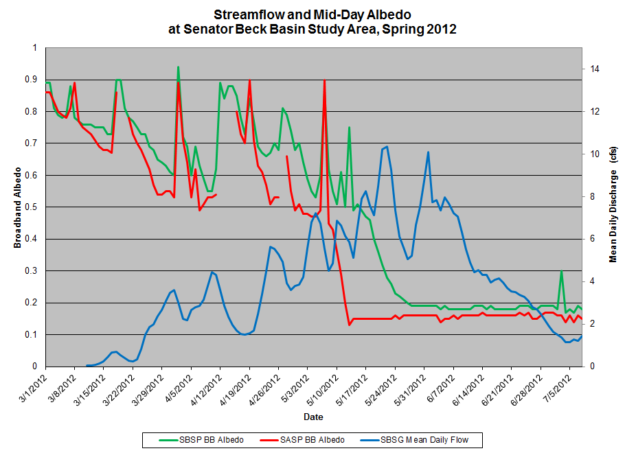 albedo-streamflow-graph_2012[1].png