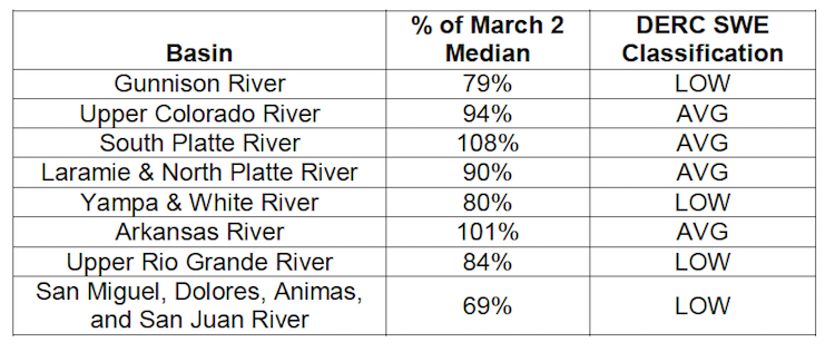 Basin scale WY 2015 March 2 SWE conditions (NRCS data) classified using the Dust Enhanced Runoff Classification  Scheme described in the January 21, 2015 Update.