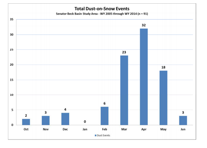 CODOS period of record dust-on-snow event log, by month.