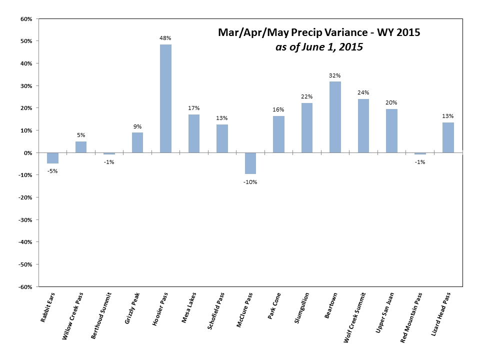 Thanks to abundant precipitation in May, combined March/April/May precipitation values fell within the AVG Spring or WET Spring categories of the Dust Enhanced Runoff Classification scheme (above).  The extremely wet latter half of May produced this reversal from the DRY conditions reported in mid-May (below).
