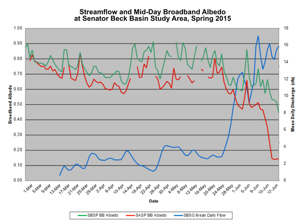 Streamflow and Mid-Day Broadband Albedo at SBB 2015.png