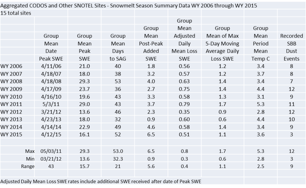 "A summary of WY 2006-2015 snowmelt rates and associated conditions at the 15 Snotel stations that CODOS routinely monitors, statewide.  Days to SAG refers to the time between Peak SWE and ""snow all gone"" at the Snotel sites.  Adjusted Daily Mean Loss calculates the rate of snowmelt following Peak SWE, including all precipitation received after Peak SWE (assumed to be snow).  Melt rate tables are presented for each of the 11 CODOS monitoring sites on their webpages."