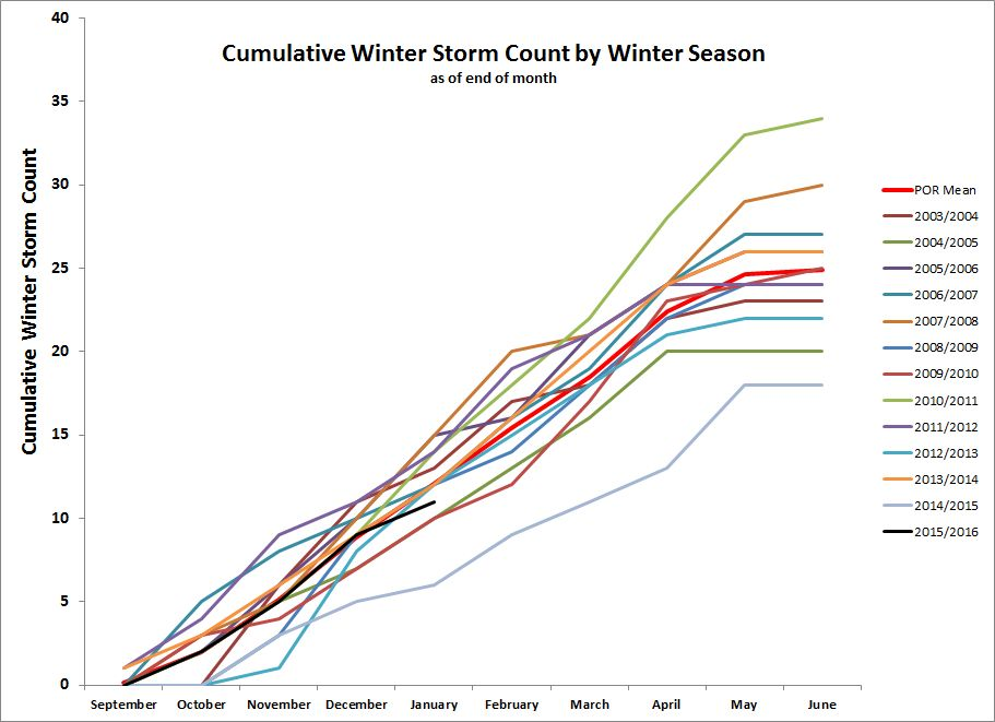 Cumulative storm count for period of record.  2014/2015 had the lowest storm count with 18 storms.  2010/2011 had the highest storm count with 34 storms.  WY2016 is off to a good start with 12 storms as of the end of January.