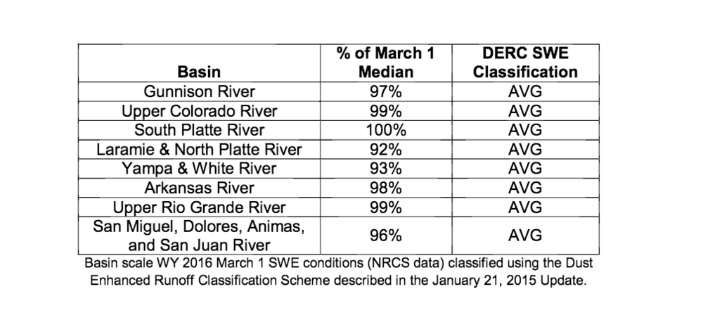Basin scale WY 2016 March 1 SWE conditions (NRCS data) classified using the Dust Enhanced Runoff Classification Scheme described in the January 21, 2015 Update.