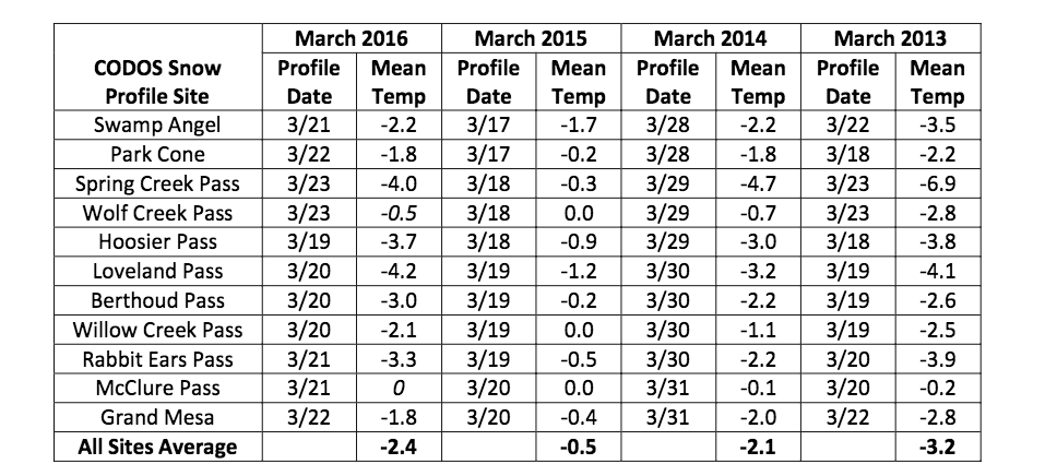 "Mean measured snow temperatur  es, by CODOS site, in March 2016  ,   March 2015,   March 2014, and March 2013 snowpack profiles  , as measured at 10 cm (4"") intervals from the ground up.  March 2016 snow profiles have re  tained significant cold content, very much similar to   March 2014.  The March 2013 snowpack retained   still more cold content.     In   March 2015 m  ost sites   were at or   very near isothermal   temperature of   0.0° C  ."