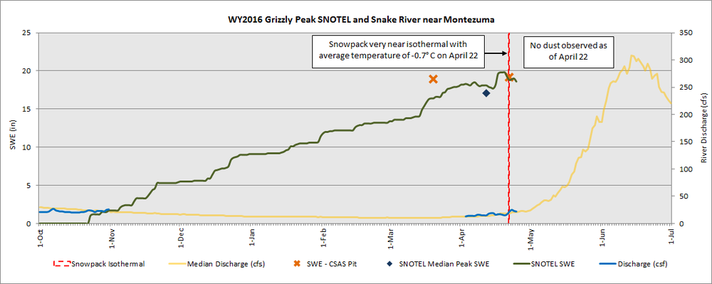 Grizzly Peak SNOTEL and Snake River near Montezuma streamflow with CSAS measured SWE.