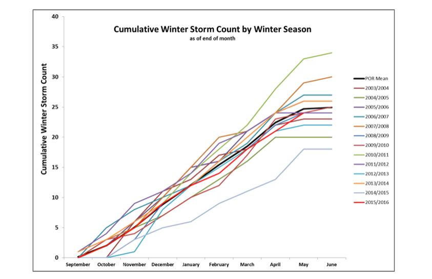 Cumulative winter storm count for 13 years at Senator Beck Basin.  WY2016 is currently ranked ninth in the number of documented winter storms.