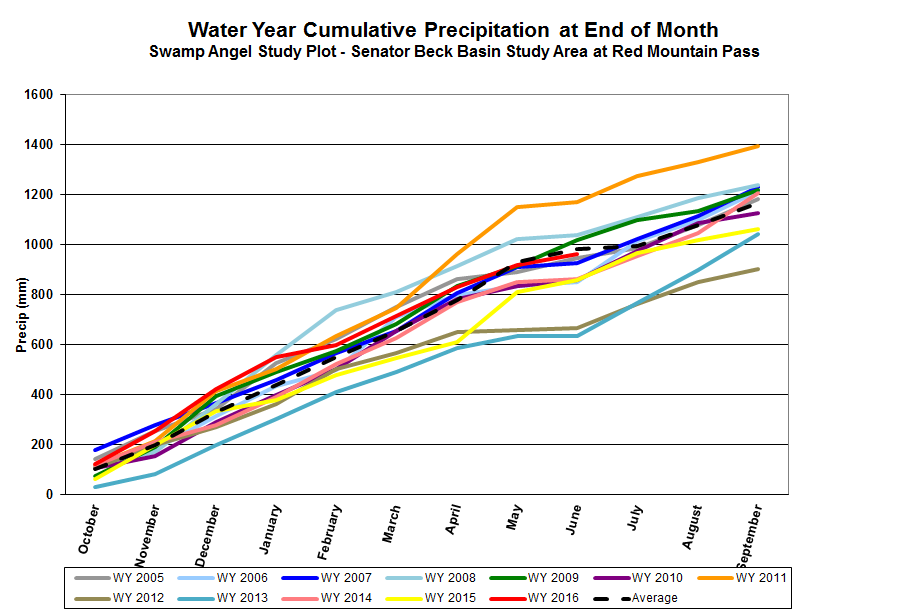 Cumulative precipitation for WY 2005 – WY 2016, with WY 2016 in progress.