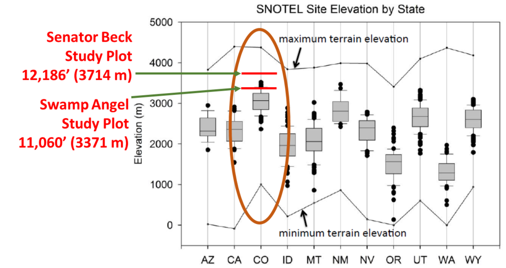 SBSB-compared to SNOTEL.png