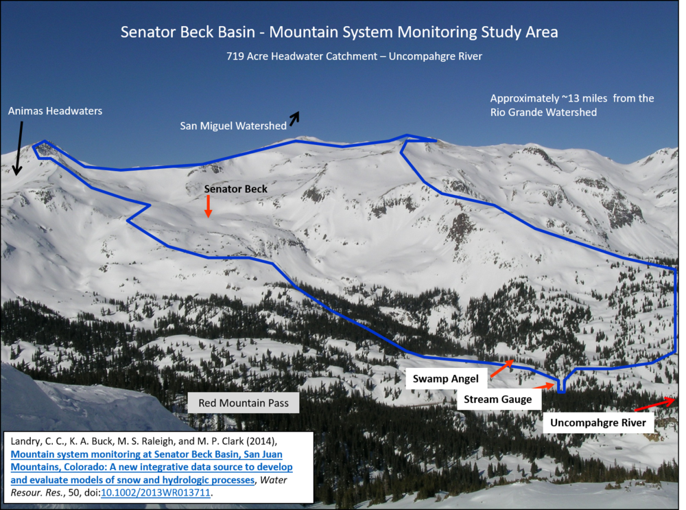 "Senator Beck Study Basin location near Red Mountain Pass near Silverton, CO. Elevation of the Basin ranges from 11,030' at the stream gauge to 13,510' at the crest of the peaks. The blue line delineates watershed boundary. Senator Beck Study Plot and Swamp Angel Study Plot are the locations of highly instrumented meteorological stations and is also where snowpack data is collected. This picture was taken from our Putney station, where we collect ""free air"" wind speed and direction."