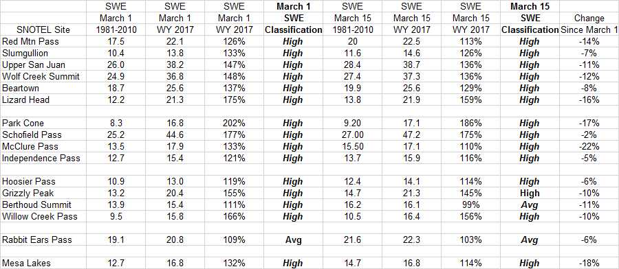 Percent Median Late March 1 SWE Workbook.jpg