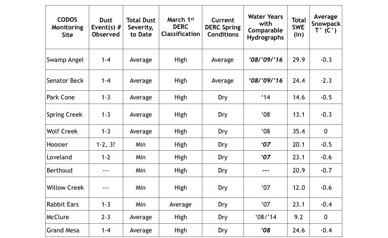 codos monitoring table.png