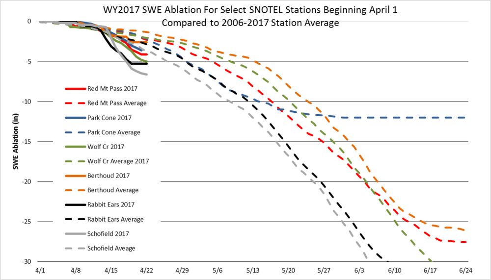 "Using April 1st as the start date, rate of snowpack ablation at select SNOTEL stations.  Dashed lines are average ablation rates going back to WY2006.  Solid lines are ablation rates for individual SNOTEL stations so far this April.  Ablation rates are 1.6"" - 3"" greater than average due to the recent warm/sunny conditions, and D3/D4 fully exposed on the surface of the snow exacerbating the situation."