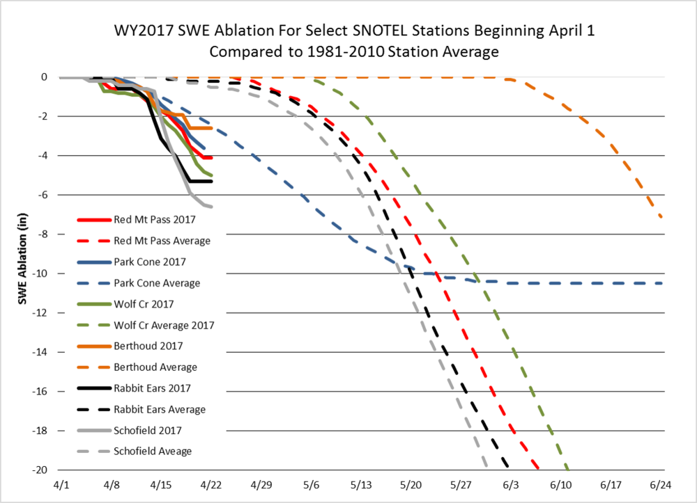 Interestingly, compared to the long-term 1981-2010 station average, ablation is initiating much earlier than normal for most stations.  This information can be ascertained by looking at regular SWE plots, but hopefully easier to digest in the above format.