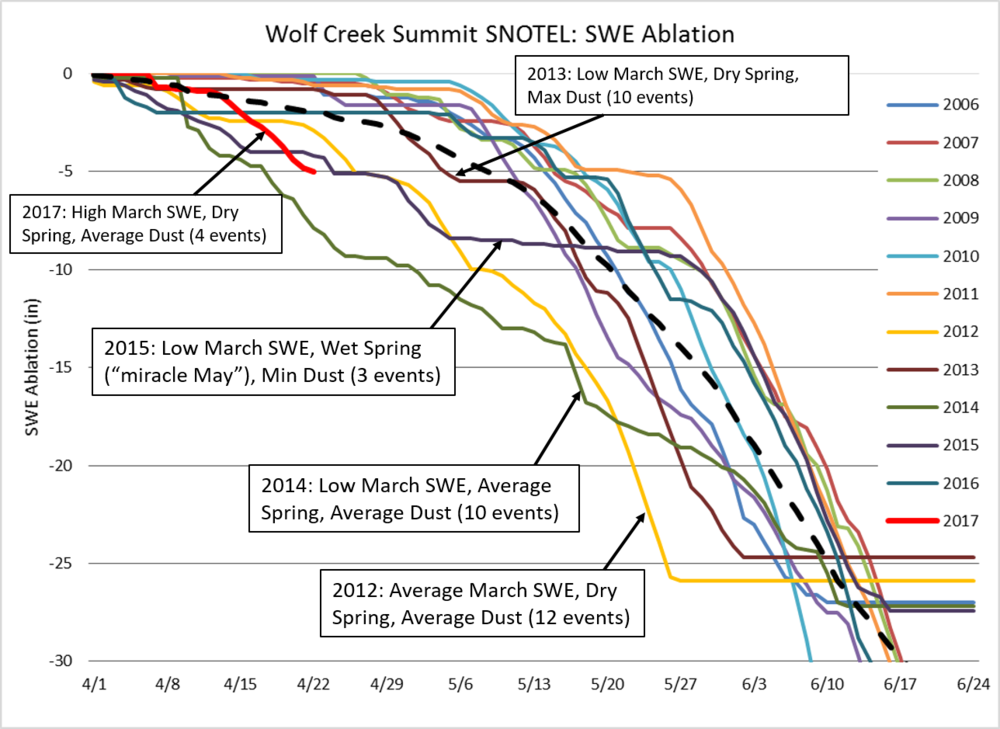 Beginning April 1st, ablation rates for 2006 - 2017 at Wolf Creek Summit SNOTEL.  WY2017, so far in many locations, is seeing ablation rates comparable to other years that were low snowpack conditions, dry spring conditions, and/or greater dust loading.