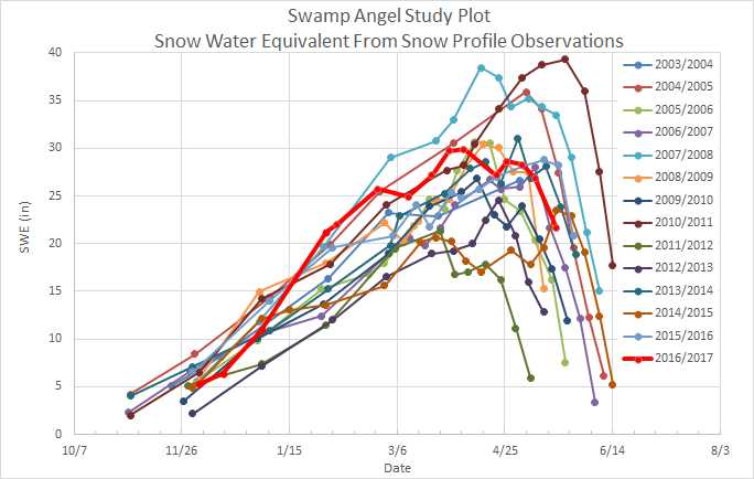 "Current snowpack status at SASP (elevation 11,060').  On May 19 SASP had 21.6"" SWE. While Red Mt. SNOTEL (1 mile away) reported 20.5"" SWE"