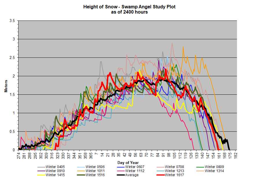 SASP snow depth.jpg