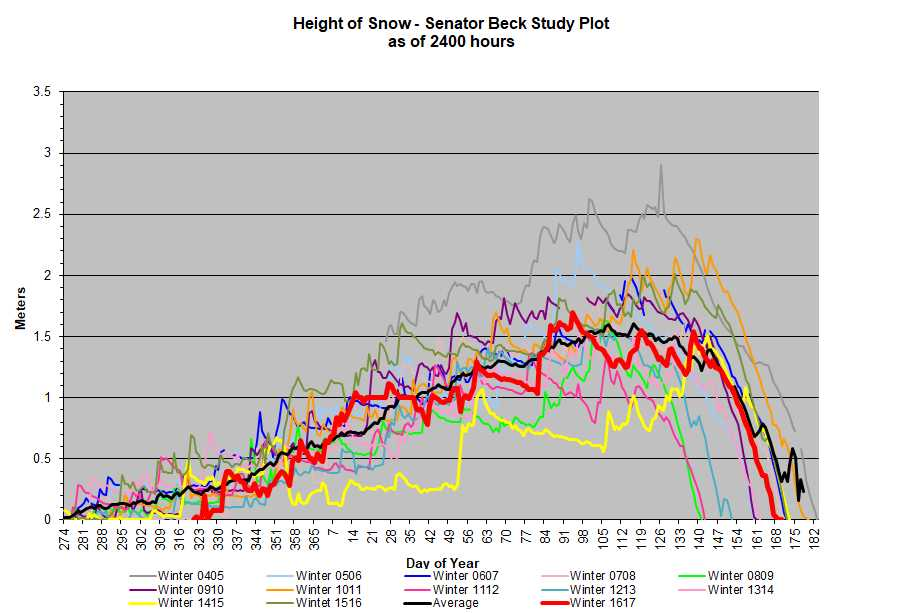SBSP snow depth.jpg