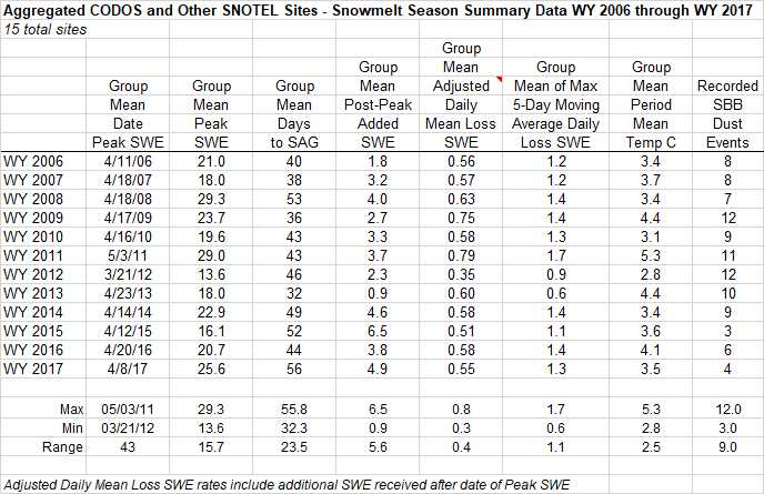 """A summary of WY 2006-2017 snowmelt rates and associated conditions at the 16 SNOTEL stations that CODOS routinely monitors, statewide. Days to SAG refers to the time between peak SWE and """"snow all gone"""" at the SNOTEL sites. Adjusted Daily Mean Loss calculates the rate of snowmelt following peak SWE, including all precipitation received after peak SWE (assumed to be snow). Melt rate tables are presented for each of the 11 CODOS monitoring sites on their webpages."""