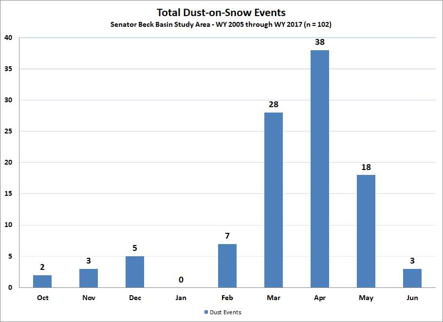 Total dust-on-snow events by month. March begins the more intensive part of dust-on-snow season.  In WY2017 all four dust events occurred after March 1st, placing those dust layers within the upper portion of the snowpack.