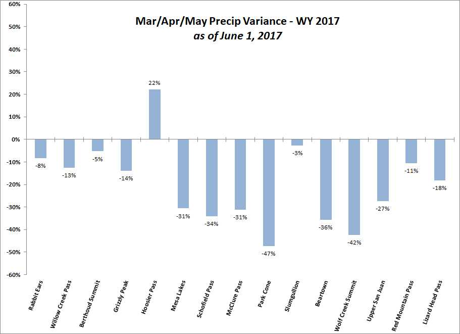 Variance of combined March, April, and May precipitation as of June 1, 2017, for the SNOTEL stations adjacent to or near CODOS monitoring sites.