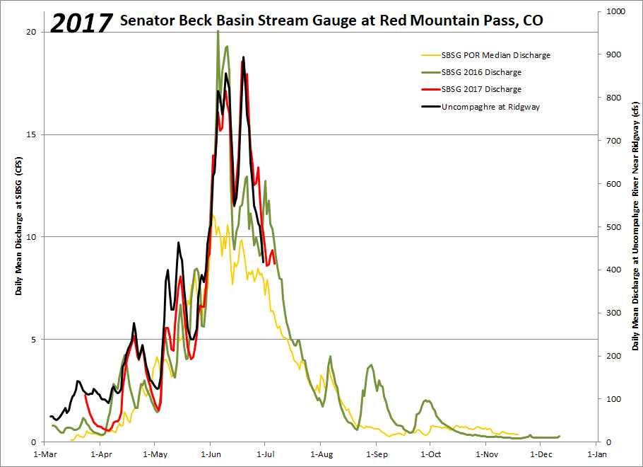 With SBB stream gauge being in the headwaters of the Uncompaghre watershed, it is common for the two stream gauges to track each other closely. Note the bump in streamflow in March due to the hot conditions.