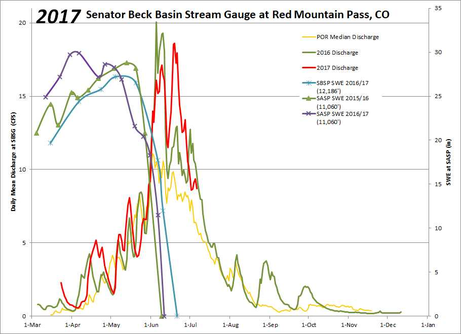 """This year at SBB we observed a peak discharge of 18.59 cfs on June 19, this is second to the record peak discharge of 20.07 cfs on June 5, 2016. Peak SWE in WY2017 was 1"""" greater than in WY2016."""