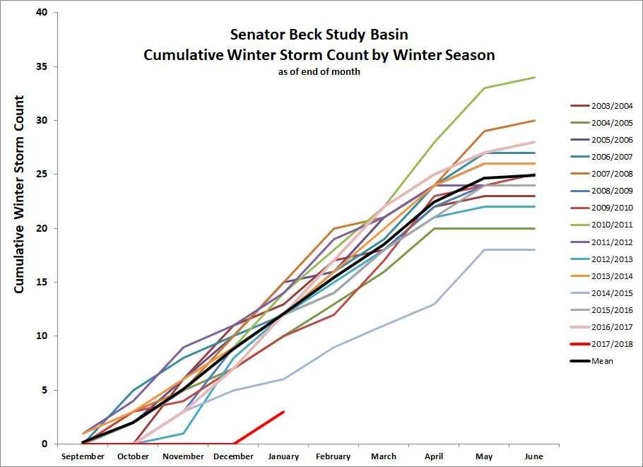 cumulative storm graph.jpg