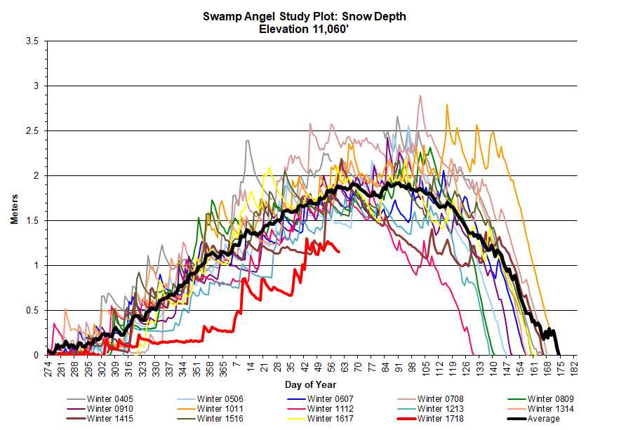 Plot of snow depth at SASP. Red line is current WY 2018.