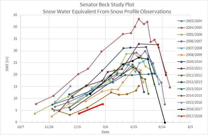 Plot of SWE at Senator Beck Study Plot for the last 15 years. WY 2018 is the red line.