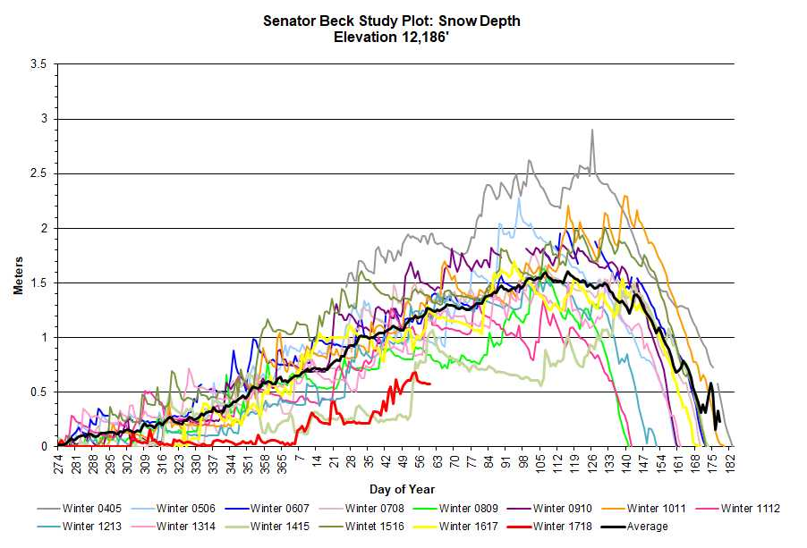 Plot of snow depth at SBSP. Red line is current WY 2018