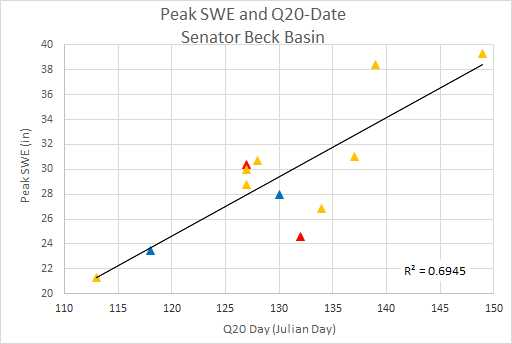 "Peak SWE compared with date of Q20 (20% of spring cumulative flow has occurred).  Blue indicates a low dust year, yellow indicates a medium dust year, and red a heavy dust year.  Q50 and Q80 were also calculated (not shown), this relationship with Peak SWE breaks down as melt season progresses and spring/dust conditions dominate.   Current SWE at SASP is 12.2"", if only modest gains are made over the next few weeks what could this mean in terms of snowmelt onset this melt season?  In 2002 (see image below) at Red Mt SNOTEL snow was all gone about a month earlier than the median time-frame."
