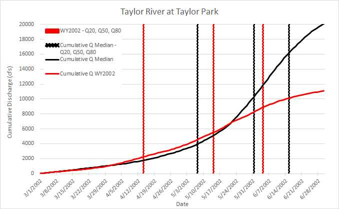 For the Taylor Q20 happened 3 weeks earlier than the norm.  Q50 happened 15 days early.  And the bulk of snowmelt runoff was completed by the first week of June.