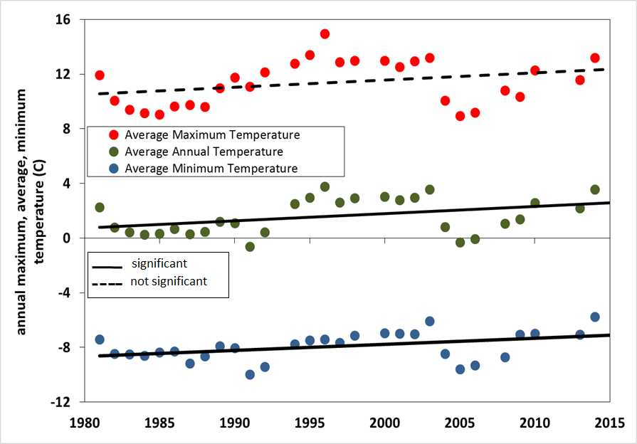 Above: Average annual, minimum, and maximum air temperatures for Hermit climate station (9,000').  Significant increase in average minimum, and average annual, temperatures.  Average maximum temperature increased but not significantly.  Approximately 1.5 degree Celsius warming in the last 35 years.  Nearby Telluride and Silverton climate stations reveal similar rising minimum temperature trends.