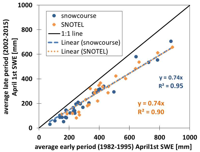 "Above: Comparing two time periods, ""early"" (1982-1995) and ""late"" (2002-2015).  Time periods were selected arbitrarily.  April 1 SWE has decreased from the early to the later time series – significant for 2/3 of stations in study.  1982-2015 show a study region decrease of SWE of 5"" for the 34 year period.  Using both SNOTEL as well as snow course data both slopes agree in the relationship between the two time series.  A similar analysis using the variable Peak SWE gave similar results.  Locations with more SWE show an increased rate of decline of SWE."