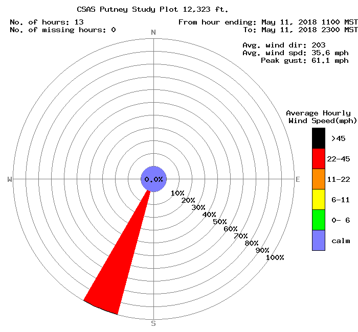 Winds have been straight out of the SSW for the duration of dust event #8