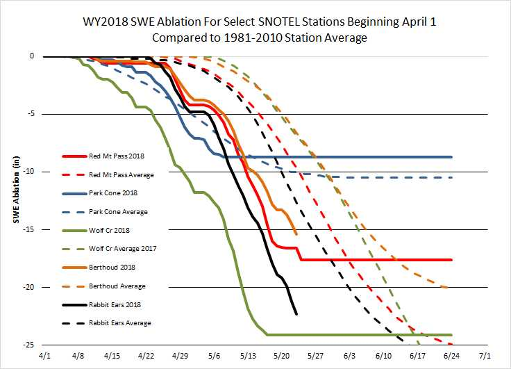 Ablation rates for a few select SNOTEL stations.  Ablation is faster than normal around Colorado.  Wolf Creek melted out over 5 weeks early.  Rabbit Ears is on track to melt out about 7-10 days early.  Red Mt SNOTEL melted about 2 weeks early.  And Berthoud is on track see snow all gone about a week earlier than normal.