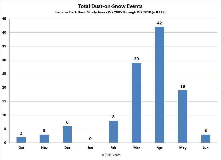Dust event by month-POR.jpg