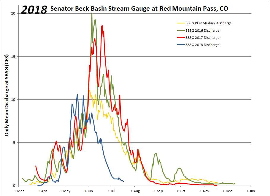SB streamflow.jpg
