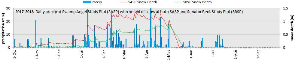 precip and snowdepth.jpg