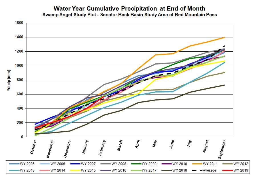 Cumulative precipitation at SASP.
