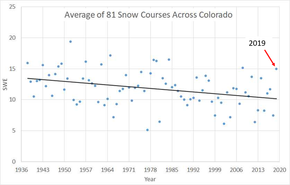 April 1 snow course data for 2019 shows one of the best years in a long time. Still, going back to the 1950's the trend is less and less snow.