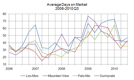 average days on market - 2010 Q3
