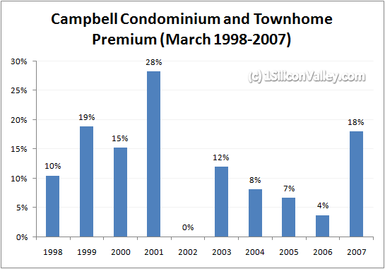 Chart of Premium for Campbell Condominiums and Townhomes March 2007