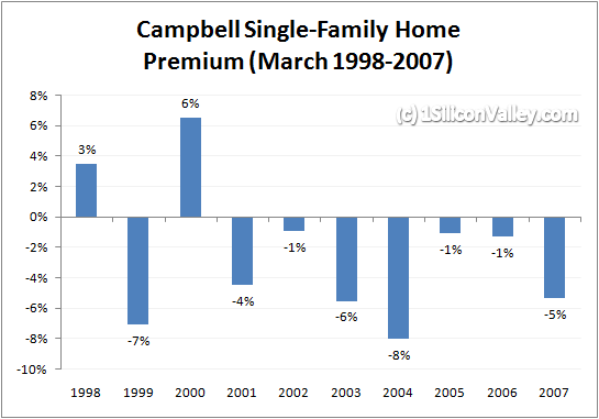 Chart of Premium for Campbell Single-Family Homes March 2007